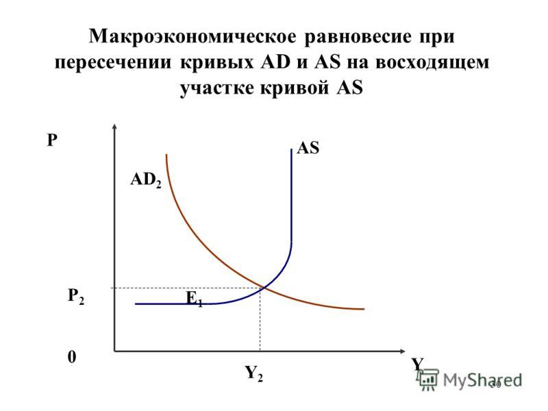 30 Макроэкономическое равновесие при пересечении кривых AD и AS на восходящем участке кривой AS P P2P2 0 AD 2 Е1Е1 Y2Y2 Y AS