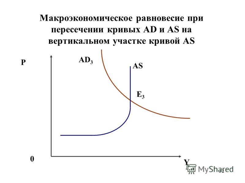 32 Макроэкономическое равновесие при пересечении кривых AD и AS на вертикальном участке кривой AS P 0 AD 3 Е3Е3 Y AS