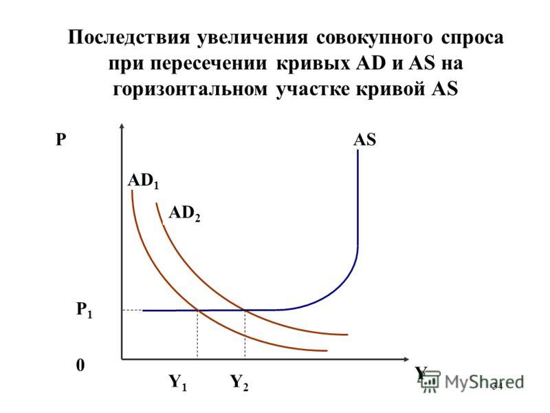 34 Последствия увеличения совокупного спроса при пересечении кривых AD и AS на горизонтальном участке кривой AS P AD 2 AS 0 Y Y2Y2 P1P1 AD 1 Y1Y1