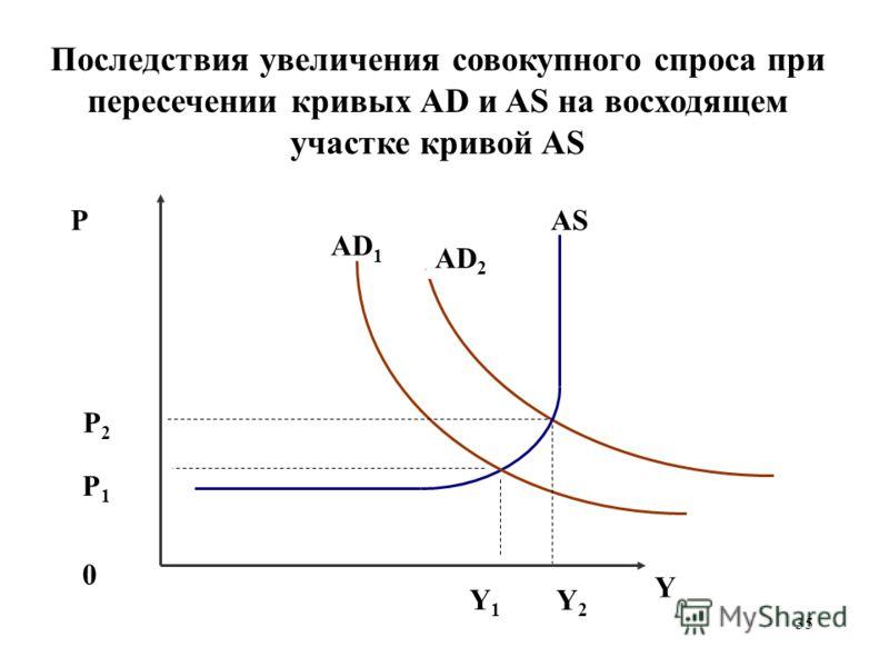 35 Последствия увеличения совокупного спроса при пересечении кривых AD и AS на восходящем участке кривой AS P AD 2 AS 0 Y Y2Y2 P1P1 AD 1 Y1Y1 P2P2