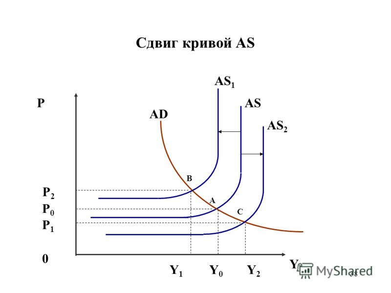 38 Сдвиг кривой AS PAS 0 Y Y2Y2 P1P1 AD Y0Y0 P2P2 B C A Y1Y1 AS 2 AS 1 P0P0