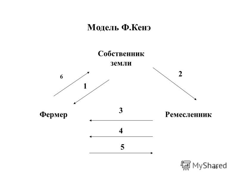 40 Собственник земли Модель Ф.Кенэ ФермерРемесленник 6 1 2 3 4 5