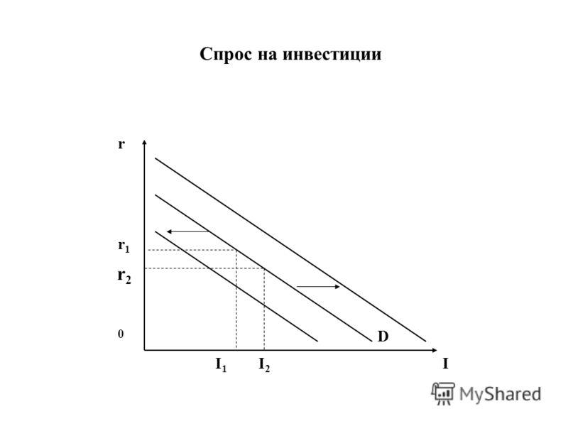 Спрос на инвестиции r I 0 D r1r1 r2r2 I1I1 I2I2