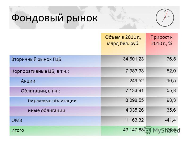 Фондовый рынок Объем в 2011 г., млрд бел. руб. Прирост к 2010 г., % Вторичный рынок ГЦБ 34 601,2376,5 Корпоративные ЦБ, в т.ч.: 7 383,3352,0 Акции 249,52-10,5 Облигации, в т.ч.: 7 133,8155,8 биржевые облигации 3 098,5593,3 иные облигации 4 035,2635,6