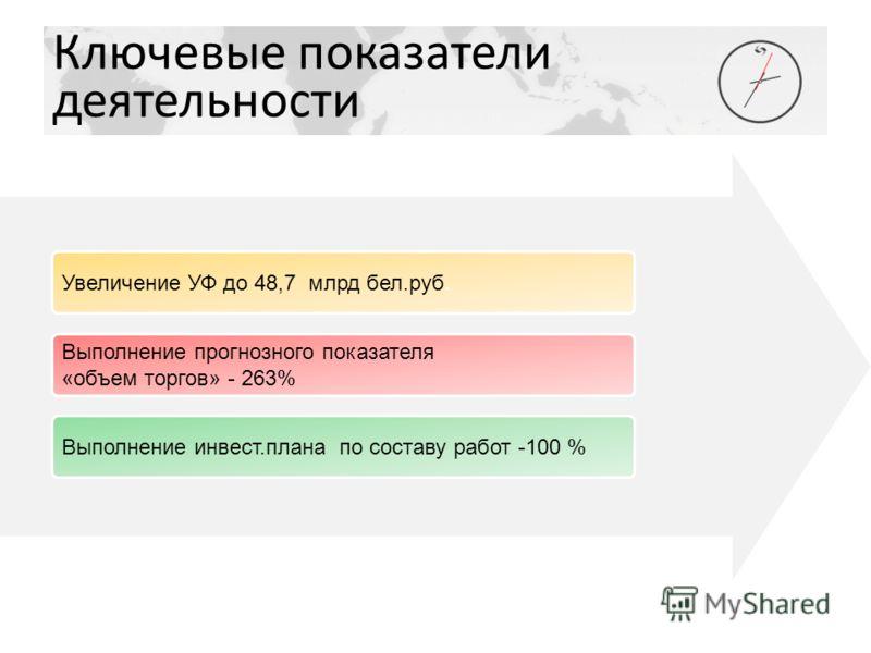 Ключевые показатели деятельности Увеличение УФ до 48,7 млрд бел.руб. Выполнение инвест.плана по составу работ -100 % Выполнение прогнозного показателя «объем торгов» - 263%