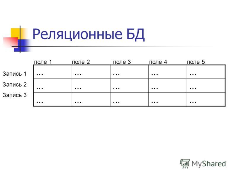 Реляционные БД …………… …………… …………… поле 1 поле 2 поле 3 поле 4 поле 5 Запись 1 Запись 2 Запись 3