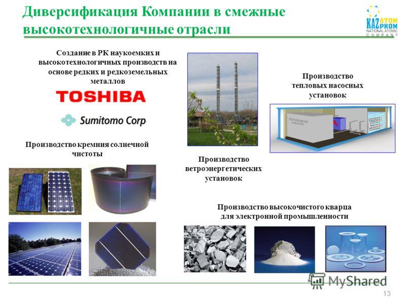 13 Производство кремния солнечной чистоты Производство высокочистого кварца для электронной промышленности Создание в РК наукоемких и высокотехнологичных производств на основе редких и редкоземельных металлов Производство тепловых насосных установок