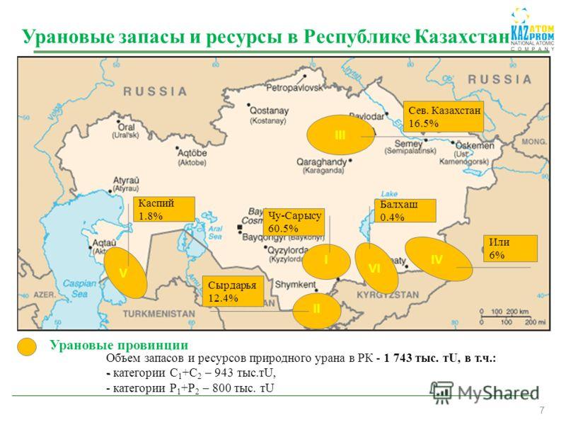 7 I II III VI IV V Урановые провинции Сев. Казахстан 16.5% Или 6% Балхаш 0.4% Чу-Сарысу 60.5% Каспий 1.8% Сырдарья 12.4% Урановые запасы и ресурсы в Республике Казахстан Объем запасов и ресурсов природного урана в РК - - категории С 1 +С 2 – 943 тыс.