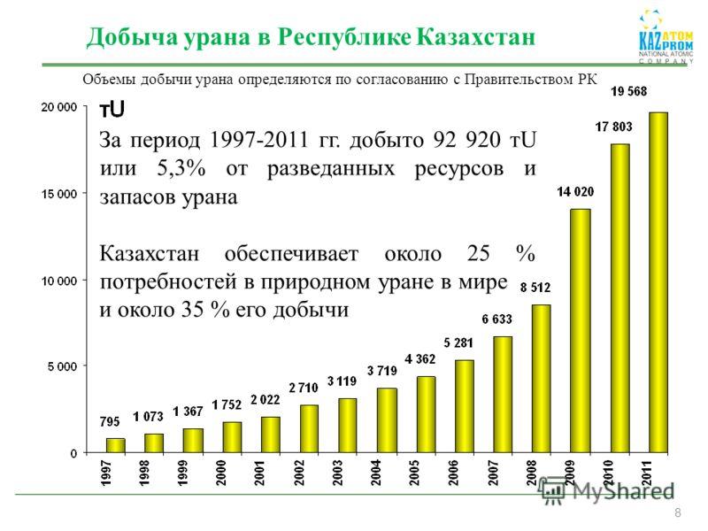 8 Добыча урана в Республике Казахстан За период 1997-2011 гг. добыто 92 920 тU или 5,3% от разведанных ресурсов и запасов урана Казахстан обеспечивает около 25 % потребностей в природном уране в мире и около 35 % его добычи Объемы добычи урана опреде