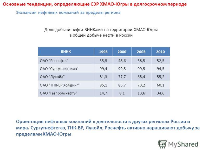 Доля добычи нефти ВИНКами на территории ХМАО-Югры в общей добыче нефти в России Ориентация нефтяных компаний к деятельности в других регионах России и мира. Сургутнефтегаз, ТНК-ВР, Лукойл, Роснефть активно наращивают добычу за пределами ХМАО-Югры Осн