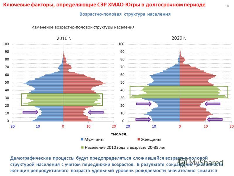 18 2010 г. 2020 г. Демографические процессы будут предопределяться сложившейся возрастно-половой структурой населения с учетом передвижки возрастов. В результате сокращения численности женщин репродуктивного возраста удельный уровень рождаемости знач