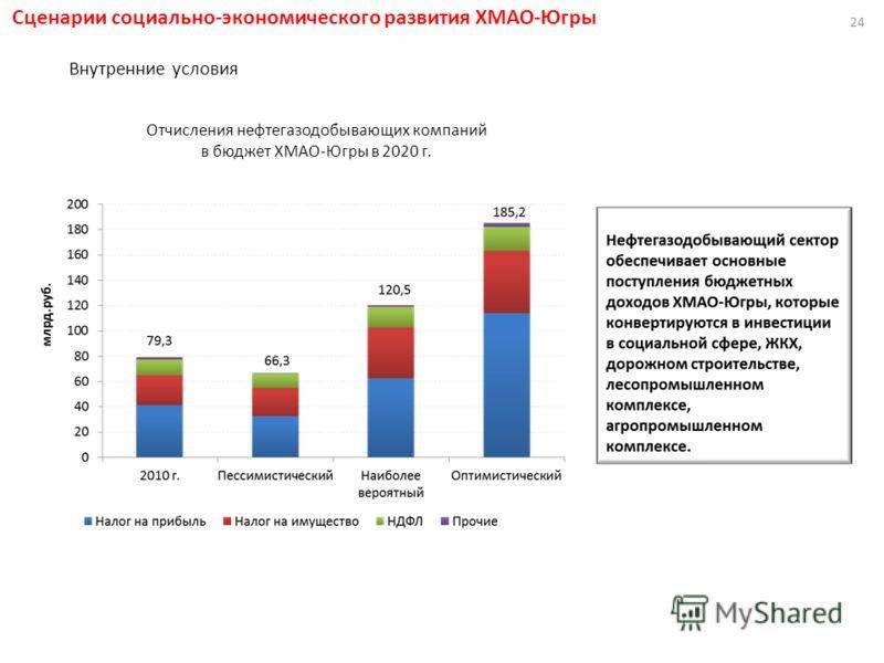 Отчисления нефтегазодобывающих компаний в бюджет ХМАО-Югры в 2020 г. 24 Сценарии социально-экономического развития ХМАО-Югры Внутренние условия