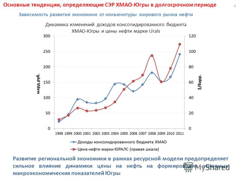 Динамика изменений доходов консолидированного бюджета ХМАО-Югры и цены нефти марки Urals Развитие региональной экономики в рамках ресурсной модели предопределяет сильное влияние динамики цены на нефть на формирование основных макроэкономических показ