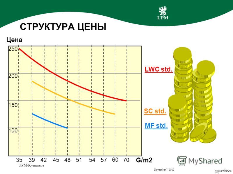 November 7, 2012 UPM-Kymmene 20 СТРУКТУРА ЦЕНЫ 353942 454851 54 57 60 70 100 150 200 250 MF std. SC std. LWC std. G/m2 PRICE STRUCTURE VVN Цена