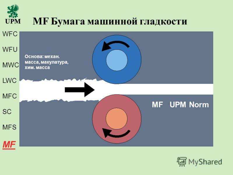 November 7, 2012 UPM-Kymmene 21 MF Бумага машинной гладкости Основа: механ. масса, макулатура, хим. масса MF UPM Norm WFC WFU MWC LWC MFC SC MFS MF
