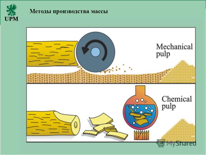 November 7, 2012 UPM-Kymmene 7 Методы производства массы
