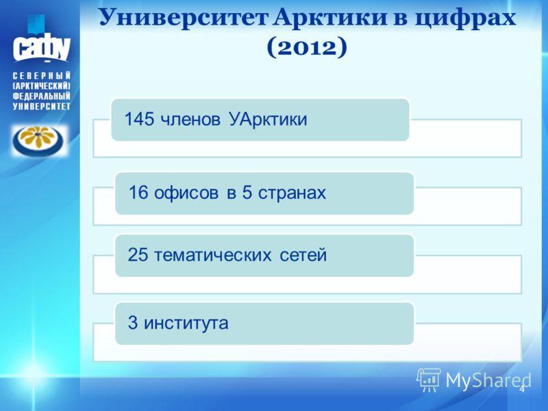 145 членов УАрктики16 офисов в 5 странах25 тематических сетей3 института Университет Арктики в цифрах (2012) 4