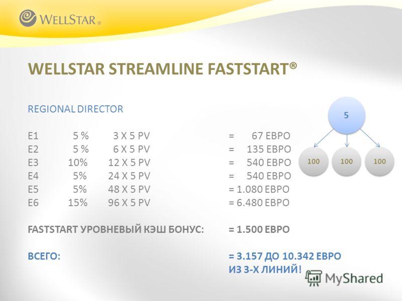 WELLSTAR STREAMLINE FASTSTART® REGIONAL DIRECTOR E1 5 % 3 X 5 PV = 67 ЕВРО E2 5 % 6 X 5 PV = 135 ЕВРО E310%12 X 5 PV= 540 ЕВРО E4 5%24 X 5 PV= 540 ЕВРО E5 5%48 X 5 PV= 1.080 ЕВРО E615%96 X 5 PV= 6.480 ЕВРО FASTSTART УРОВНЕВЫЙ КЭШ БОНУС: = 1.500 ЕВРО