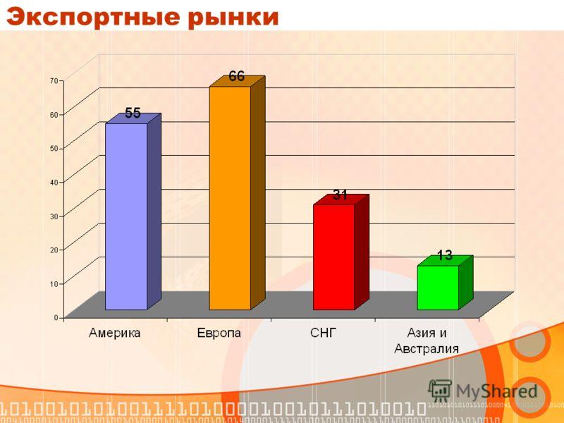 Экспортные рынки