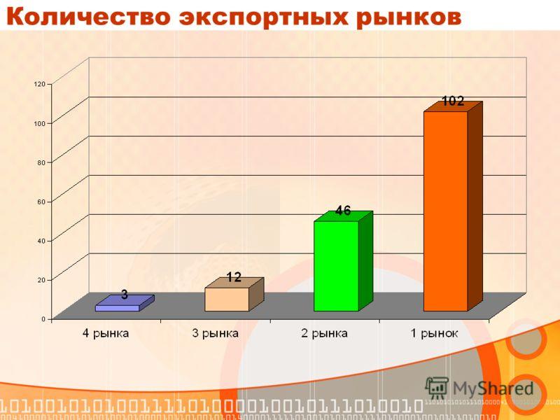 Количество экспортных рынков