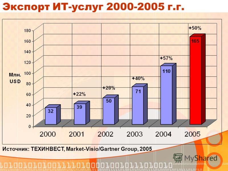 Экспорт ИТ-услуг 2000-2005 г.г. Источник: ТЕХИНВЕСТ, Market-Visio/Gartner Group, 2005