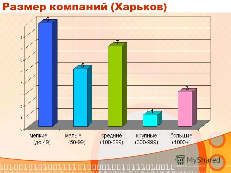 Размер компаний (Харьков)