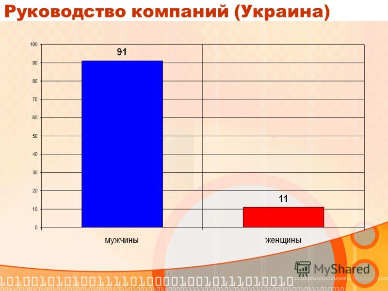 Руководство компаний (Украина)