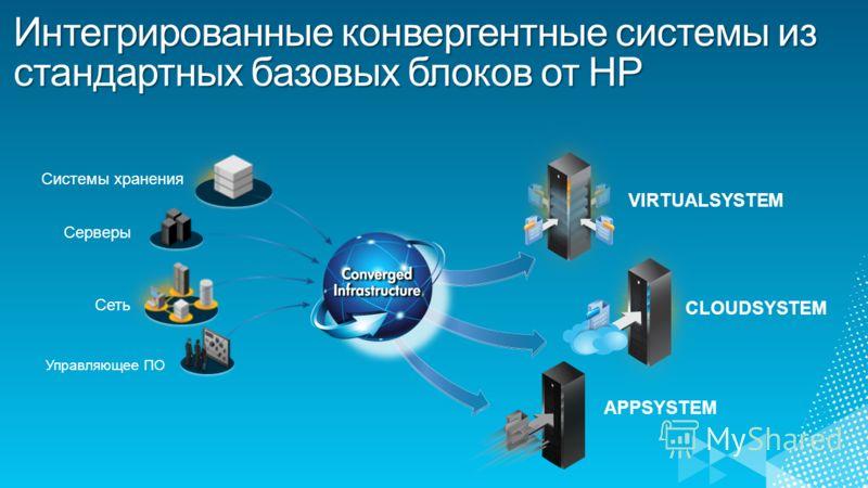 Серверы Системы хранения Сеть Управляющее ПО APPSYSTEM CLOUDSYSTEM VIRTUALSYSTEM