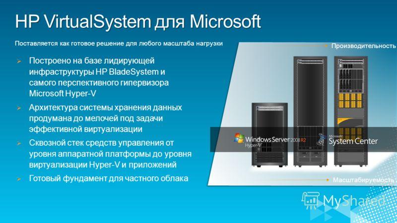 Построено на базе лидирующей инфраструктуры HP BladeSystem и самого перспективного гипервизора Microsoft Hyper-V Архитектура системы хранения данных продумана до мелочей под задачи эффективной виртуализации Сквозной стек средств управления от уровня