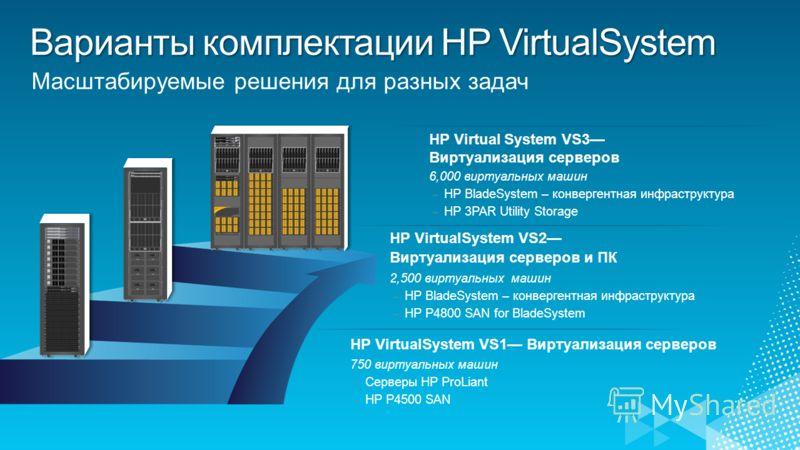 Масштабируемые решения для разных задач HP VirtualSystem VS2 Виртуализация серверов и ПК 2,500 виртуальных машин – HP BladeSystem – конвергентная инфраструктура – HP P4800 SAN for BladeSystem HP Virtual System VS3 Виртуализация серверов 6,000 виртуал
