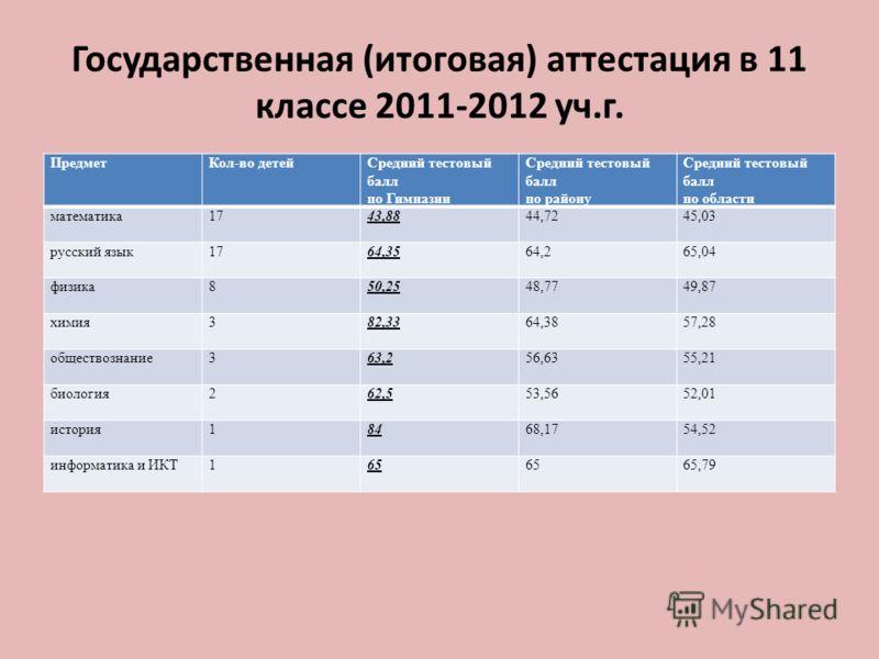 Государственная (итоговая) аттестация в 11 классе 2011-2012 уч.г. ПредметКол-во детейСредний тестовый балл по Гимназии Средний тестовый балл по району Средний тестовый балл по области математика1743,8844,7245,03 русский язык1764,3564,265,04 физика850