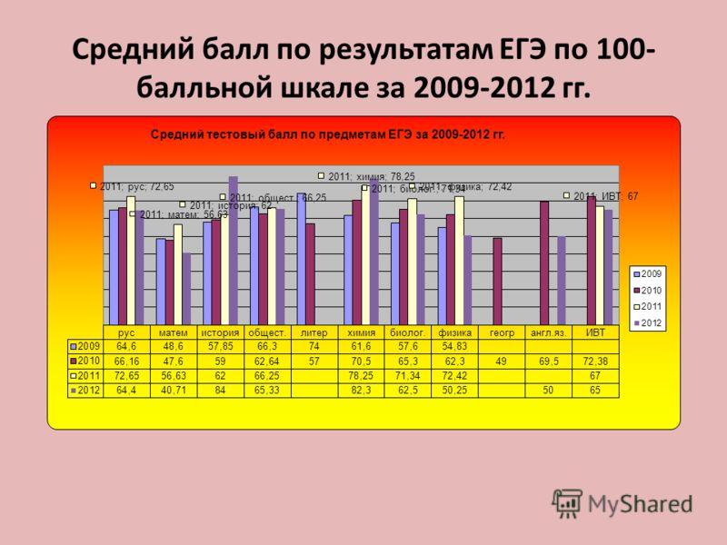Средний балл по результатам ЕГЭ по 100- балльной шкале за 2009-2012 гг.