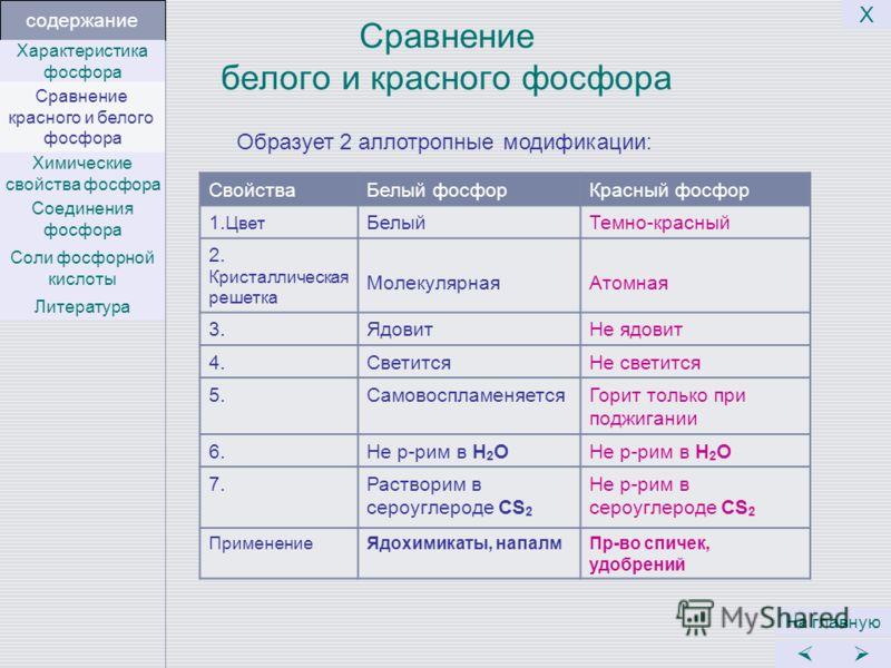 Сравнение белого и красного фосфора СвойстваБелый фосфорКрасный фосфор 1. Цвет БелыйТемно-красный 2. Кристаллическая решетка МолекулярнаяАтомная 3.ЯдовитНе ядовит 4.СветитсяНе светится 5.СамовоспламеняетсяГорит только при поджигании 6.Не р-рим в Н 2