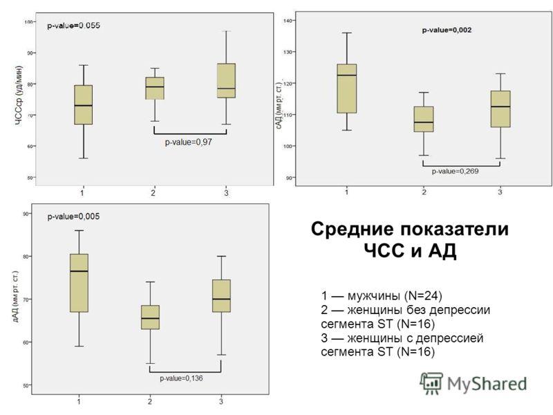 Средние показатели ЧСС и АД 1 мужчины (N=24) 2 женщины без депрессии сегмента ST (N=16) 3 женщины с депрессией сегмента ST (N=16)