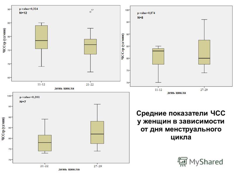 Средние показатели ЧСС у женщин в зависимости от дня менструального цикла