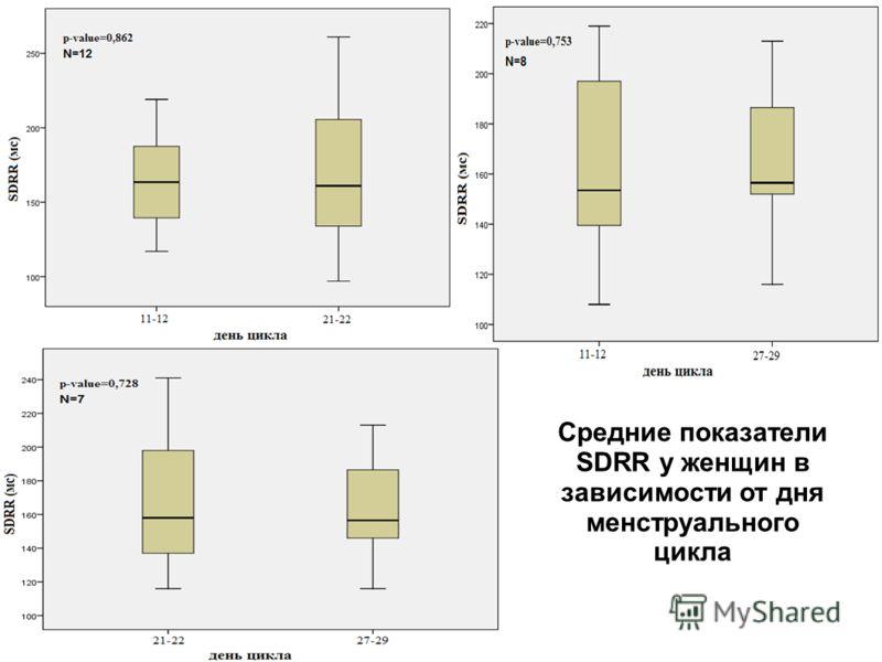 Средние показатели SDRR у женщин в зависимости от дня менструального цикла