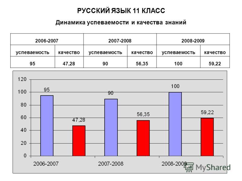 Динамика успеваемости и качества знаний 2006-20072007-20082008-2009 успеваемостькачествоуспеваемостькачествоуспеваемостькачество 9547,289056,3510059,22 РУССКИЙ ЯЗЫК 11 КЛАСС