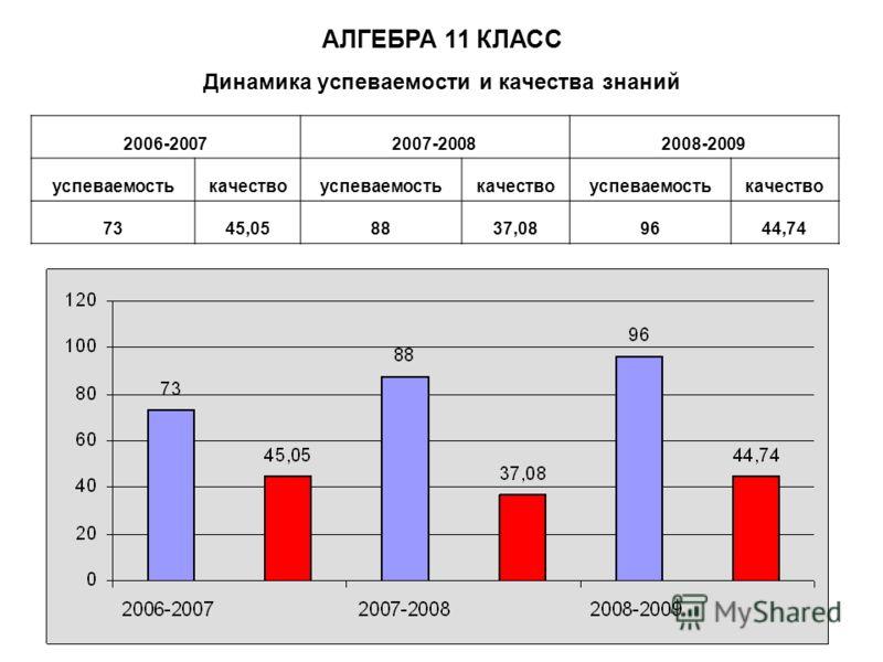 Динамика успеваемости и качества знаний АЛГЕБРА 11 КЛАСС 2006-20072007-20082008-2009 успеваемостькачествоуспеваемостькачествоуспеваемостькачество 7345,058837,089644,74