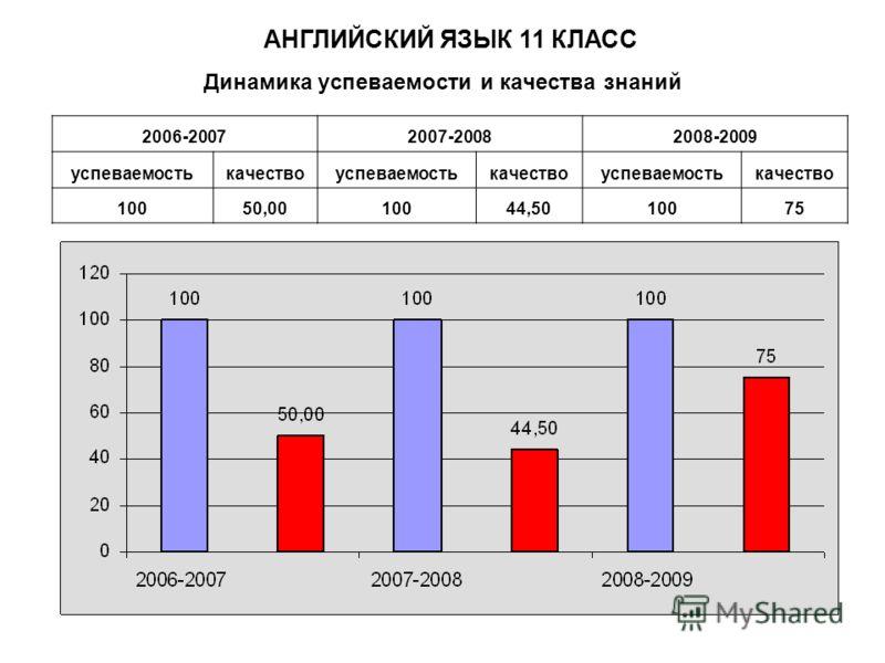 Динамика успеваемости и качества знаний АНГЛИЙСКИЙ ЯЗЫК 11 КЛАСС 2006-20072007-20082008-2009 успеваемостькачествоуспеваемостькачествоуспеваемостькачество 10050,0010044,5010075