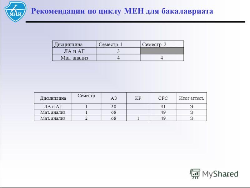 66 Рекомендации по циклу МЕН для бакалавриата ДисциплинаСеместр 1Семестр 2 ЛА и АГ3 Мат. анализ44 Дисциплина Семестр АЗКРСРСИтог аттест. ЛА и АГ 1 5031Э Мат. анализ 1 6849Э Мат. анализ 2 68149Э