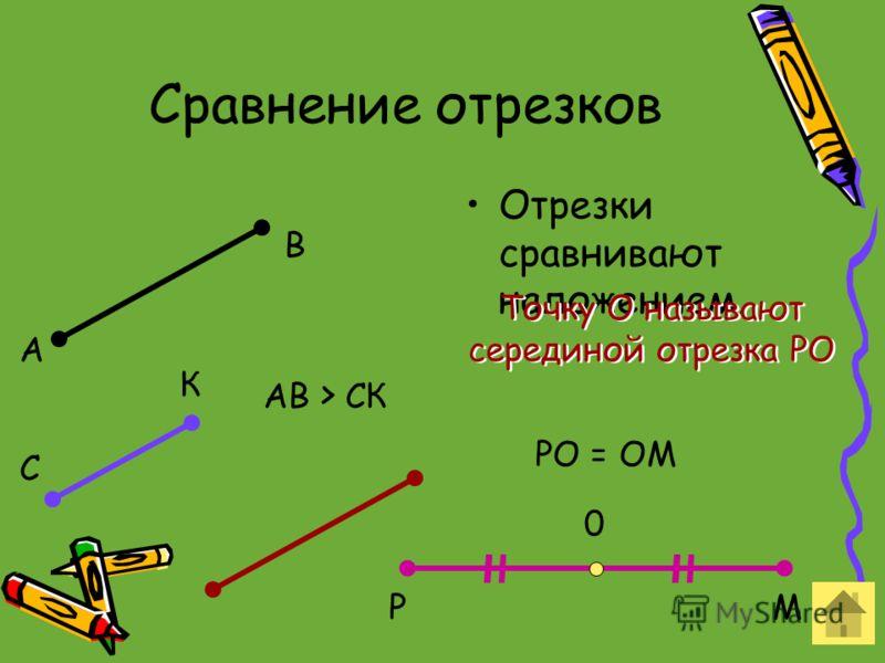 Сравнение отрезков Отрезки сравнивают наложением. А В С К АВ > СК РМ 0 РО = ОМ Точку О называют серединой отрезка РО Точку О называют серединой отрезка РО