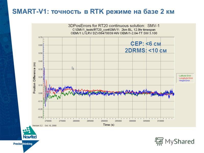 SMART-V1: точность в RTK режиме на базе 2 км CEP: