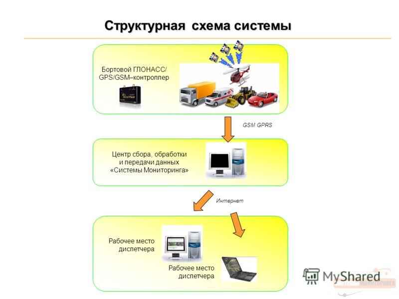 Интернет Структурная схема системы Бортовой ГЛОНАСС/ GPS/GSM–контроллер GSM GPRS Центр сбора, обработки и передачи данных «Системы Мониторинга» Рабочее место диспетчера
