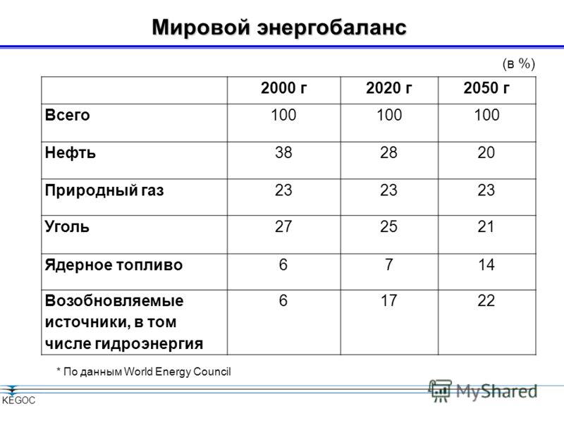 DIN EN ISO 9001:2008 // 15 100 85721 DIN EN ISO 14001:2005 // 15 104 8515 Казахстанская компания по управлению электрическими сетями Kazakhstan Electricity Grid Operating Company www.kegoc.kz OHSAS 18001:2007 15 116 8082 г.Астана, 2011 Развитие энерг