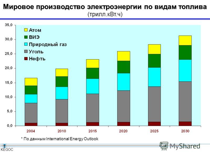 Мировой энергобаланс Мировой энергобаланс KEGOC 2000 г2020 г2050 г Всего100 Нефть382820 Природный газ23 Уголь272521 Ядерное топливо6714 Возобновляемые источники, в том числе гидроэнергия 61722 (в %) * По данным World Energy Council