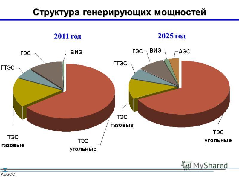 Проекты генерации до 2015 KEGOC 2011, МВт 2015, МВт 2011, МВт 2015, МВт ТЭС14033177043671 ГЭС123523381103 ВИЭ23248225 Прирост32,7 % Общий объем инвестиций916 млрд.тенге