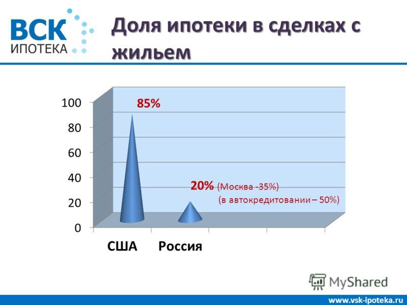 Доля ипотеки в сделках с жильем www.vsk-ipoteka.ru 20% (Москва -35%) (в автокредитовании – 50%)