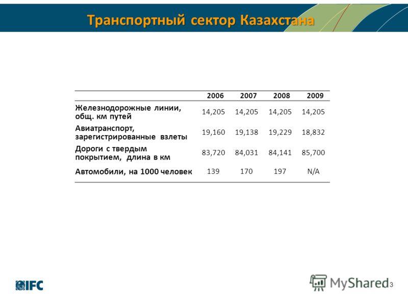 Транспортный сектор Казахстана 3 2006200720082009 Железнодорожные линии, общ. км путей 14,205 Авиатранспорт, зарегистрированные взлеты 19,16019,13819,22918,832 Дороги с твердым покрытием, длина в км 83,72084,03184,14185,700 Автомобили, на 1000 челове