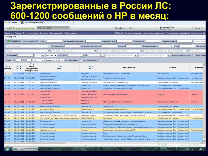 Зарегистрированные в России ЛС: 600-1200 сообщений о НР в месяц: