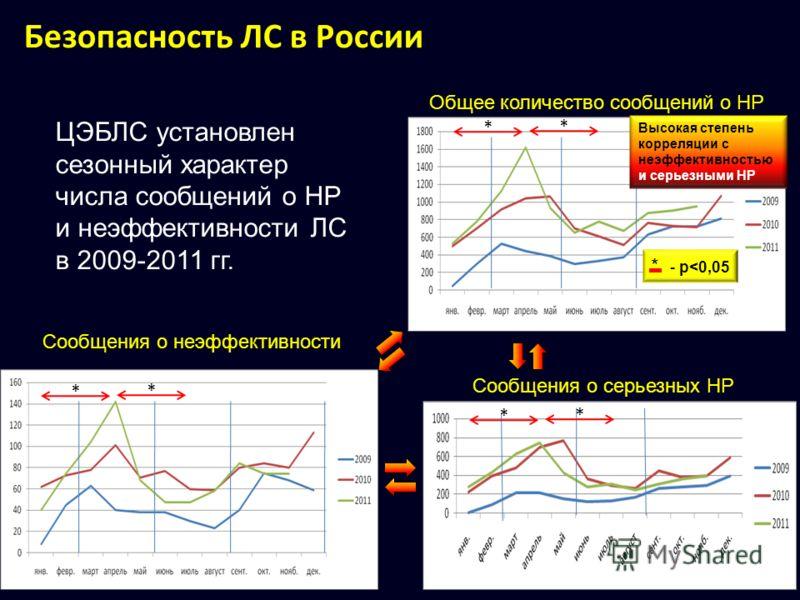 Общее количество сообщений о НР Сообщения о серьезных НР Сообщения о неэффективности * ЦЭБЛС установлен сезонный характер числа сообщений о НР и неэффективности ЛС в 2009-2011 гг. Высокая степень корреляции с неэффективностью и серьезными НР * * * *